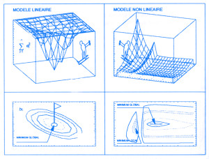 Figura 1 - Exemplos de modelização de dados (Ansion, Les méthodes de prévision en Économie, 1990, p. 92)